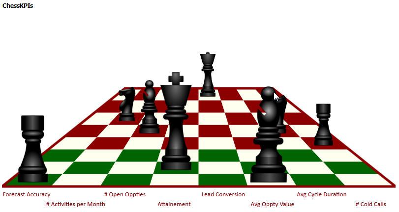 chessKpi