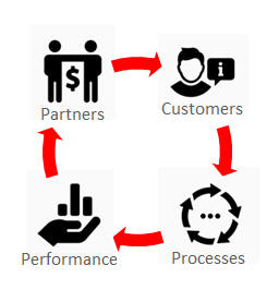 Oracle CX for Partners