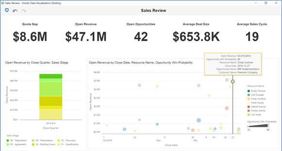 sales cloud dvcs open opportunity map