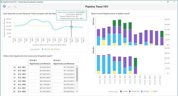 sales cloud dvcs pipeline trend yoy