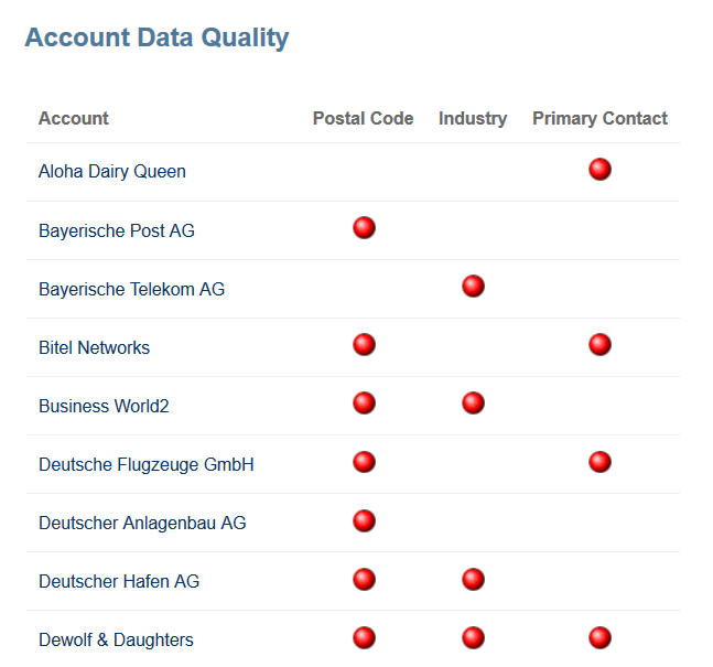 Data Quality Reporting