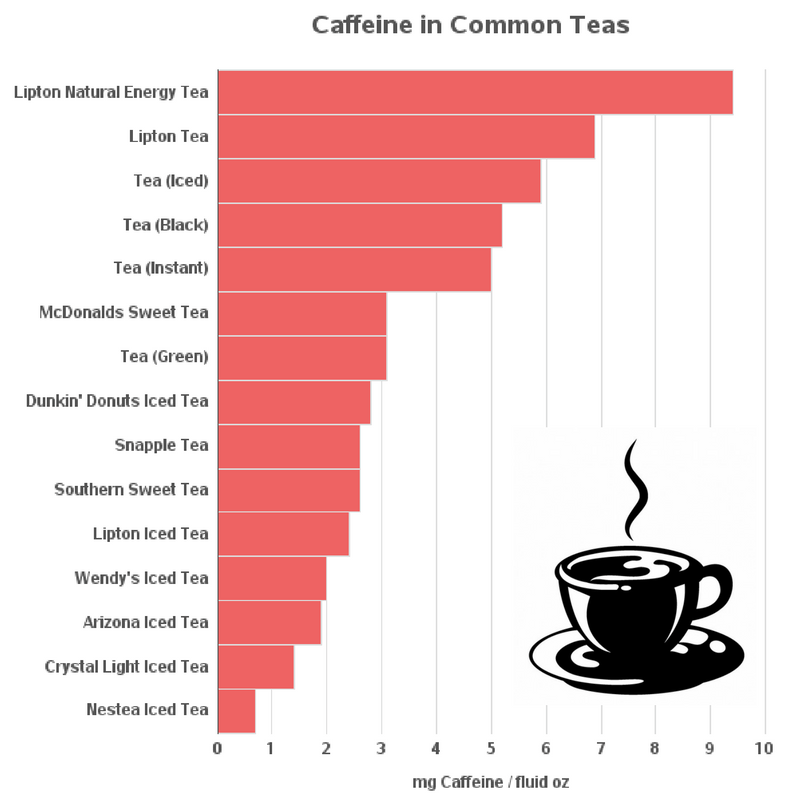 Image Result For How Many Mg Of Caffeine In Oz Coffee