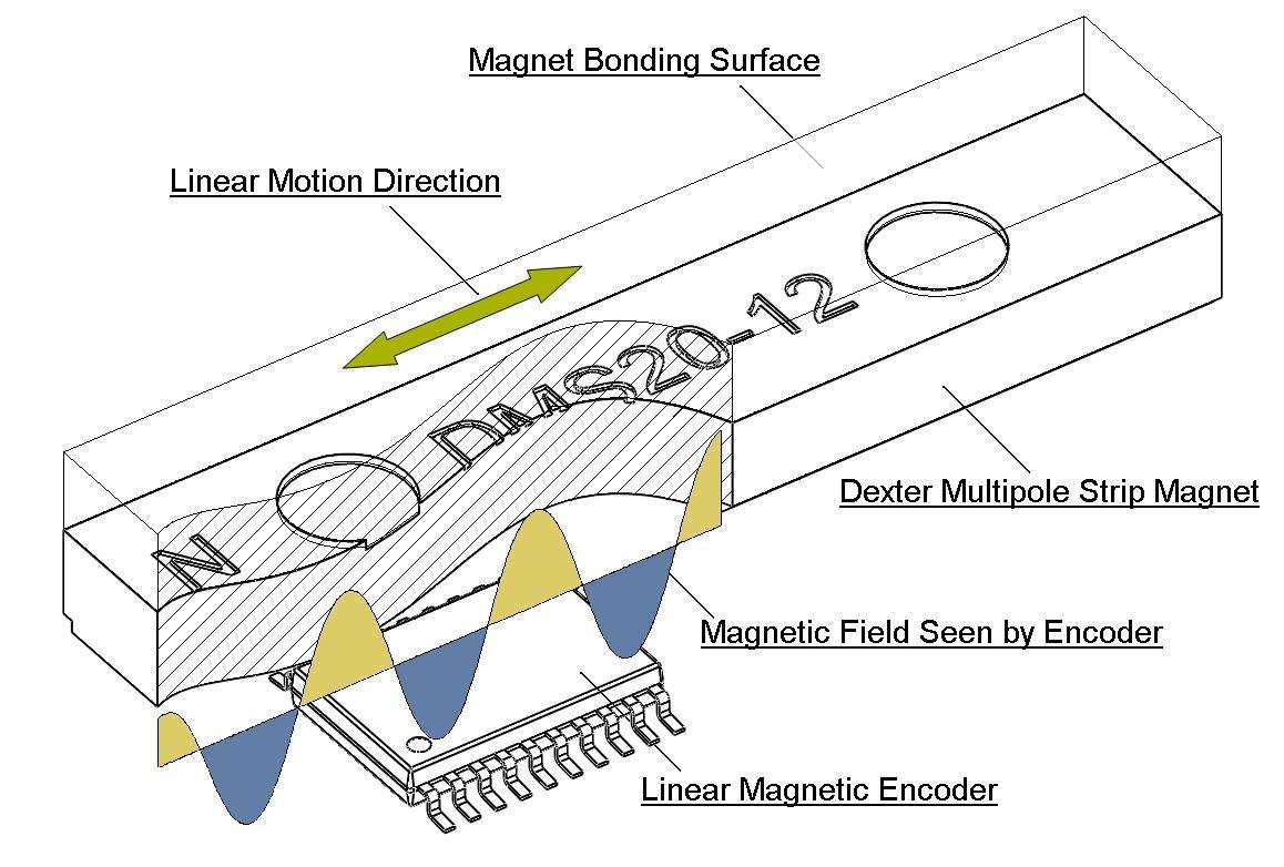 Sensors Encoders
