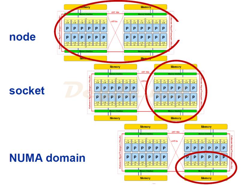 Optimization of VMs by NUMA