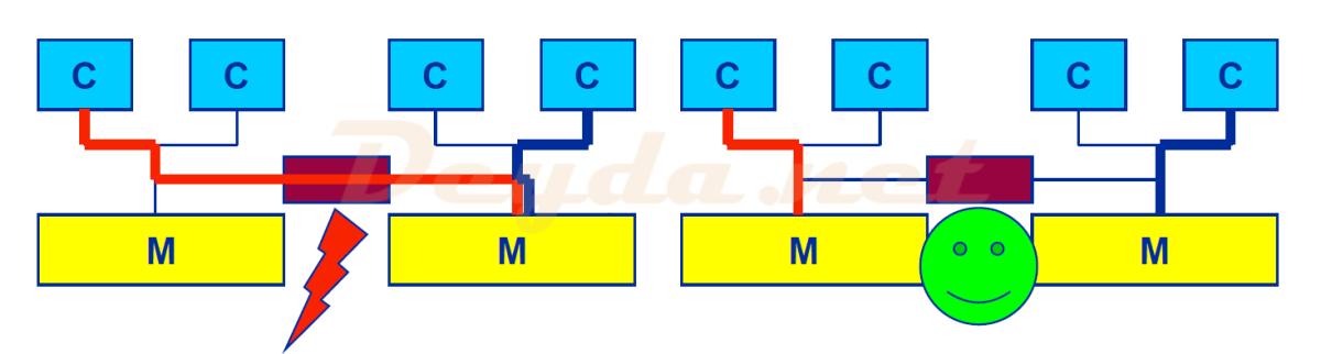 Optimierung von VMs durch NUMA