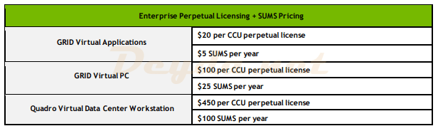 Perpetual-Licensing