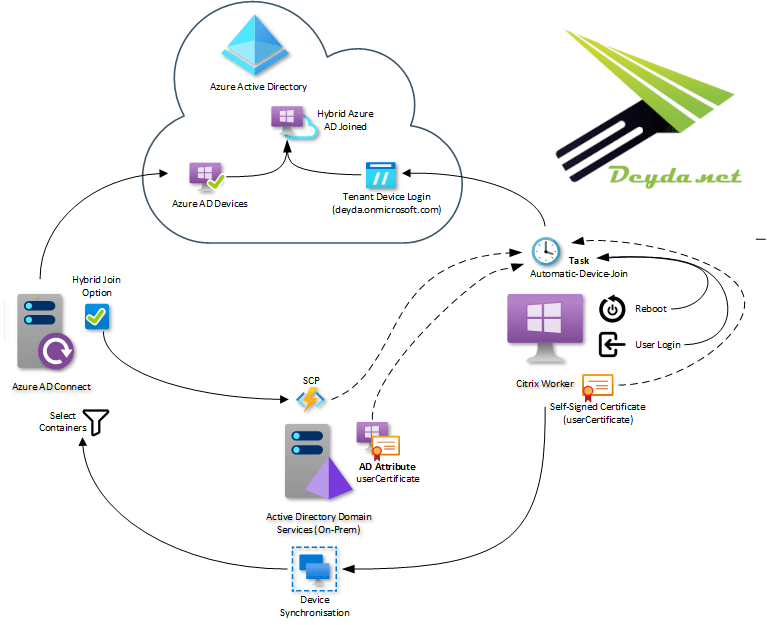 Why a Windows Server 2019 VDI should be Hybrid Azure AD joined