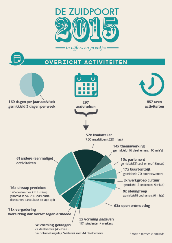 2015-jaarverslag-De-Zuidpoort-1