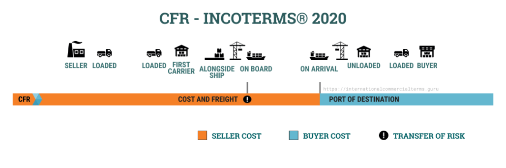 International Trade and incoterms