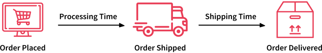 shipping from China to Mexico