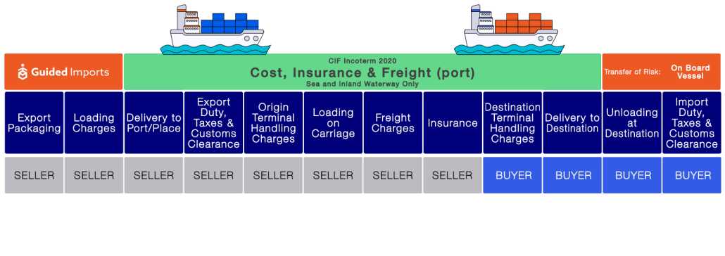 shipping from China to Indonesia
