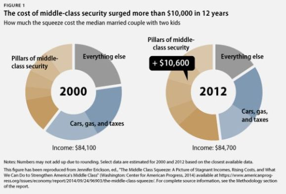 CAP Cost of Middle Class Security Up