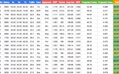 NBA Projections Are Now Live!