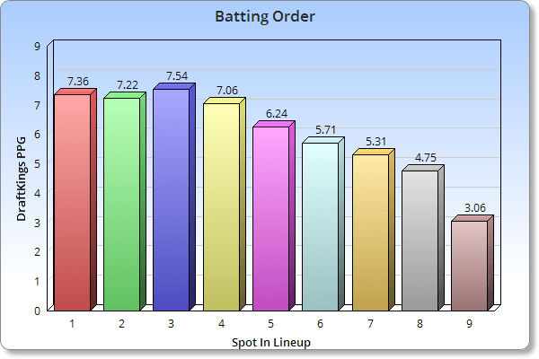 2015 MLB Batting Order