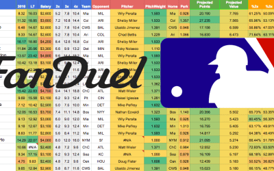 Daily MLB Projections – Fanduel