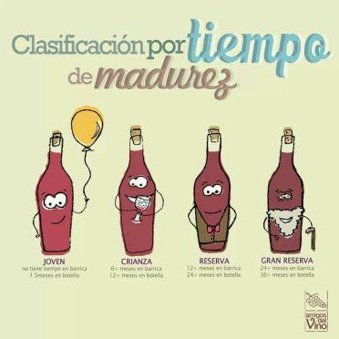 Clasificacion del vino por edad