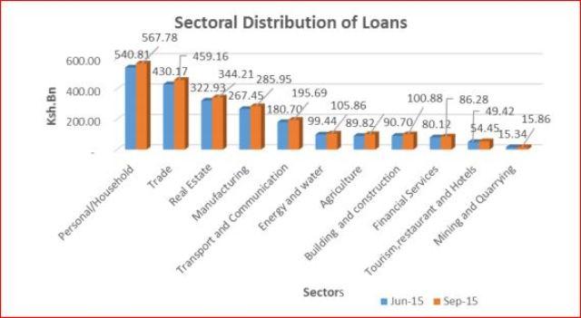 Sectorial Distribution of Loans (June 2015 vs. September 2015). Source: Central Bank of Kenya.