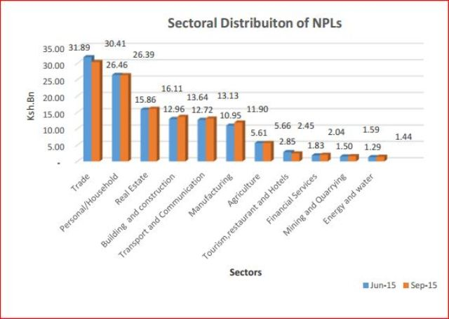 Sectorial Distribution of NPLs (June 2015 vs. September 2015). Source: Central Bank of Kenya