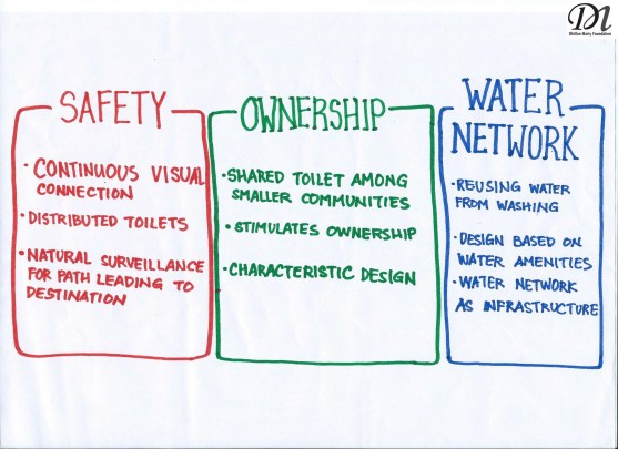 Community Week 2014: Toilet Design Competition Team 2