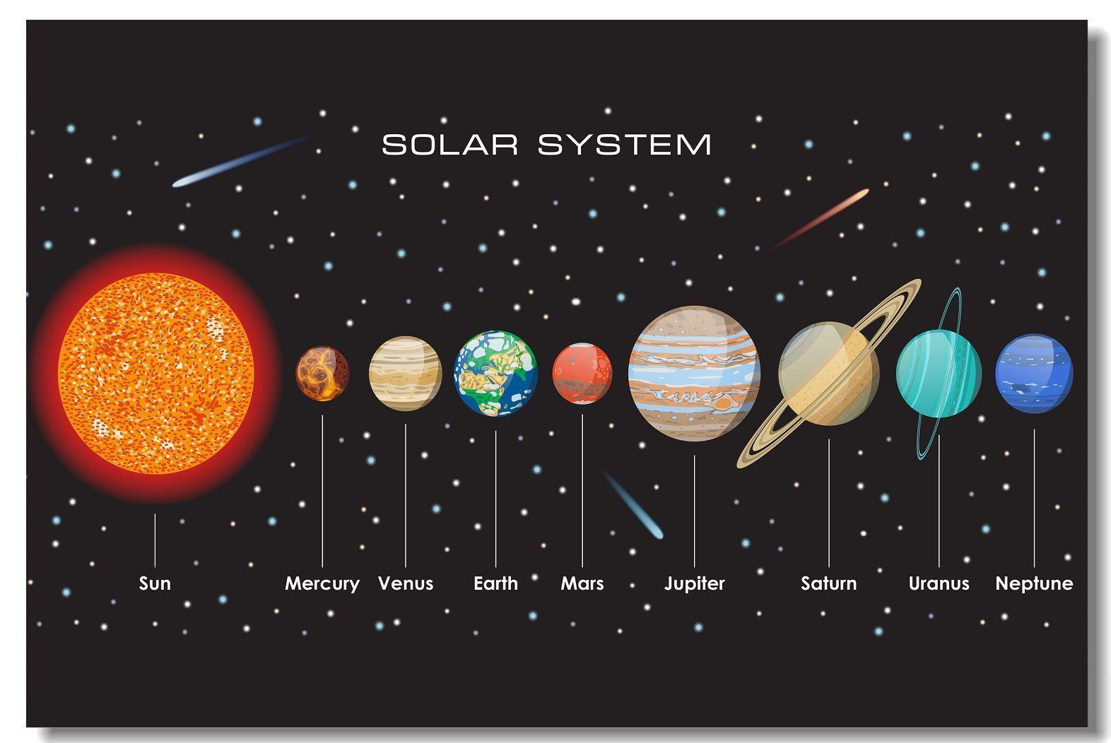 Solar System Sun 9 Planet Mercury Venus Saturn Ur