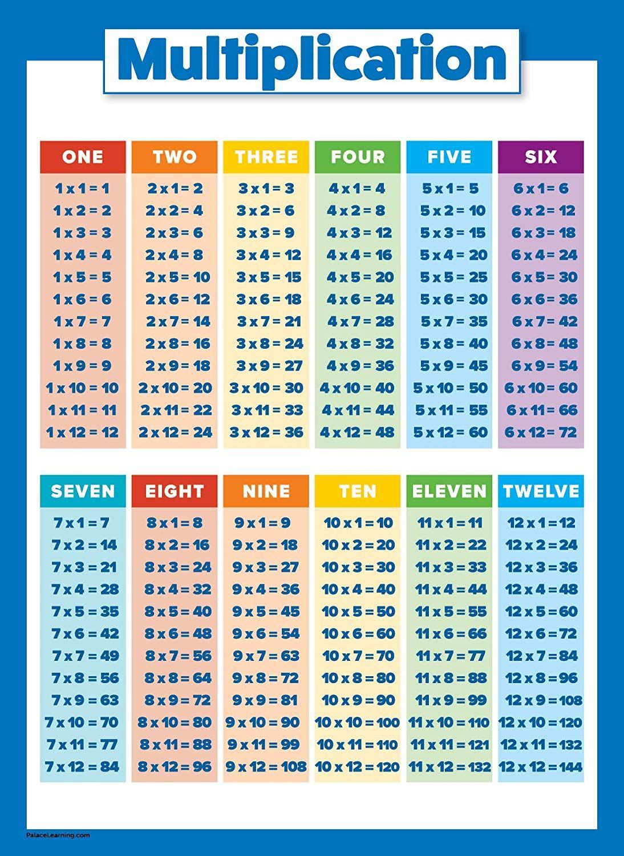 Multiplication Table Poster For Kids Educational