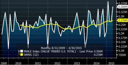 volume traded