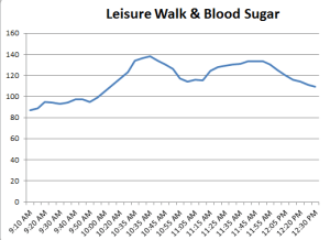 Diabetes & Exercise: Walking