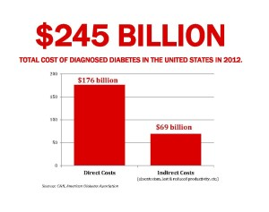 total cost of diabetes in the US in 2012