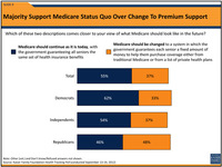 Poll: Younger Americans More Receptive Than Seniors To GOP Medicare Plan
