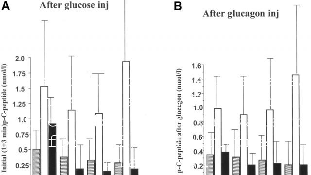 Latent Autoimmune Diabetes in Adults – LADA – The Other (but more prevalent form of) Autoimmune Diabetes…