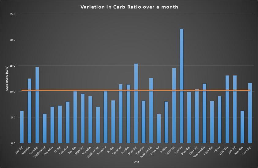 Carb Ratio variation – a side effect of Fiasp or something else?