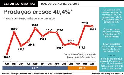 Produção de veículos no Brasil cresce 40% e tem melhor abril em quatro anos