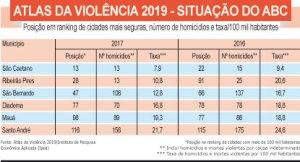 S.André é a cidade mais violenta do ABC e São Caetano, a mais pacífica