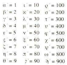 γράμματα και αριθμοί
