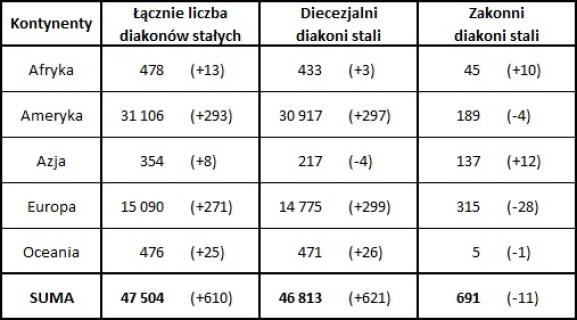 Tabela z Annuarium Statatisticum Ecclesiae 2018