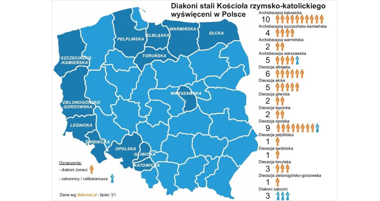Diakoni stali w Polsce