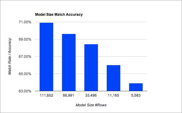 kcocco_model_size_matchrate