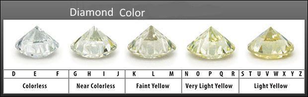 Diamond Color Chart Why Do You Need It