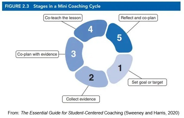 stages in mini coaching cycles
