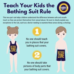 Sexual Abuse: Image of the Bathing Suit Rule safety poster.
