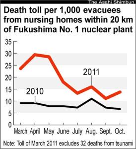 high death rate among Fukushima elderly