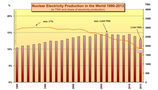 Figure 1: Nuclear Electricity Generation in the World. Source : IAEA-PRIS, BP, MSC, 2013