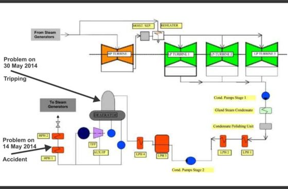 Figure-1 :  Flow chart Feed-water system of KKNPP