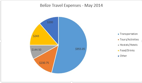 belizeexpenses