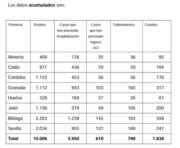 Andalucía registra un total de 10.006 casos de coronavirus
