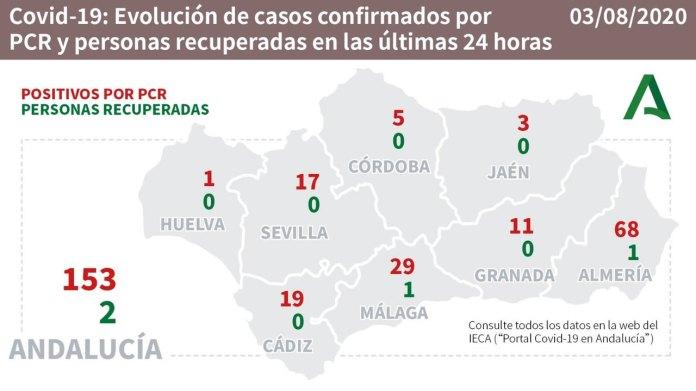 Andalucía alcanza los 75 brotes activos por Covid19