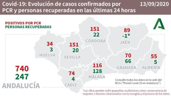 818 pacientes confirmados con COVID19 permanecen ingresados en los hospitales andaluces, de los que 112 se encuentran en UCI