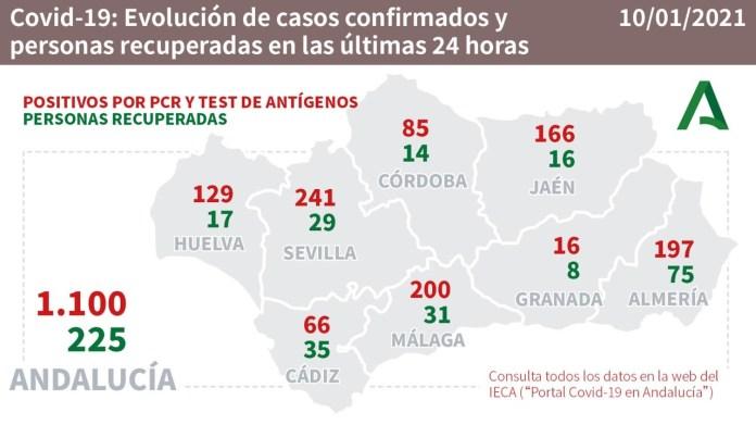 Sevilla y Málaga lideran los casos de positivos por coronavirus