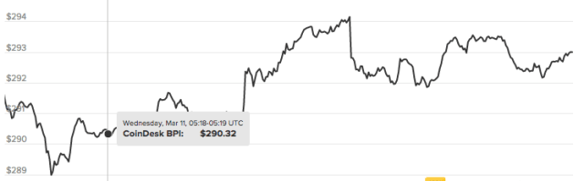 bitcoin 11 marzo
