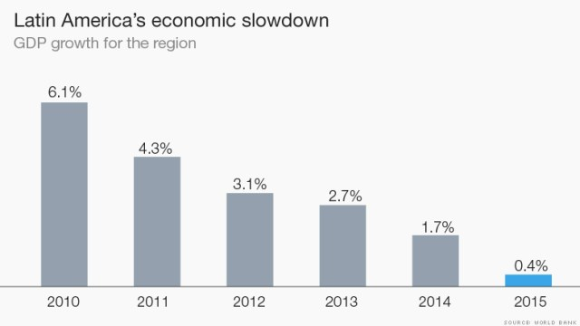 crecimiento america latina